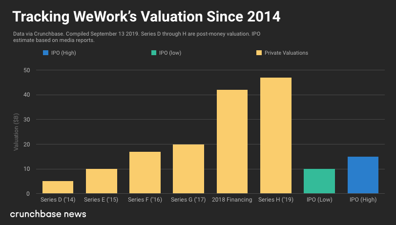 chart-wework valuation history-crunchbase-early metrics