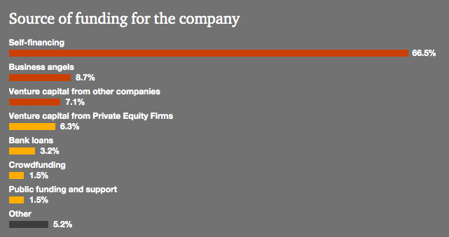 chart-source of funding for startups-pwc-early metrics