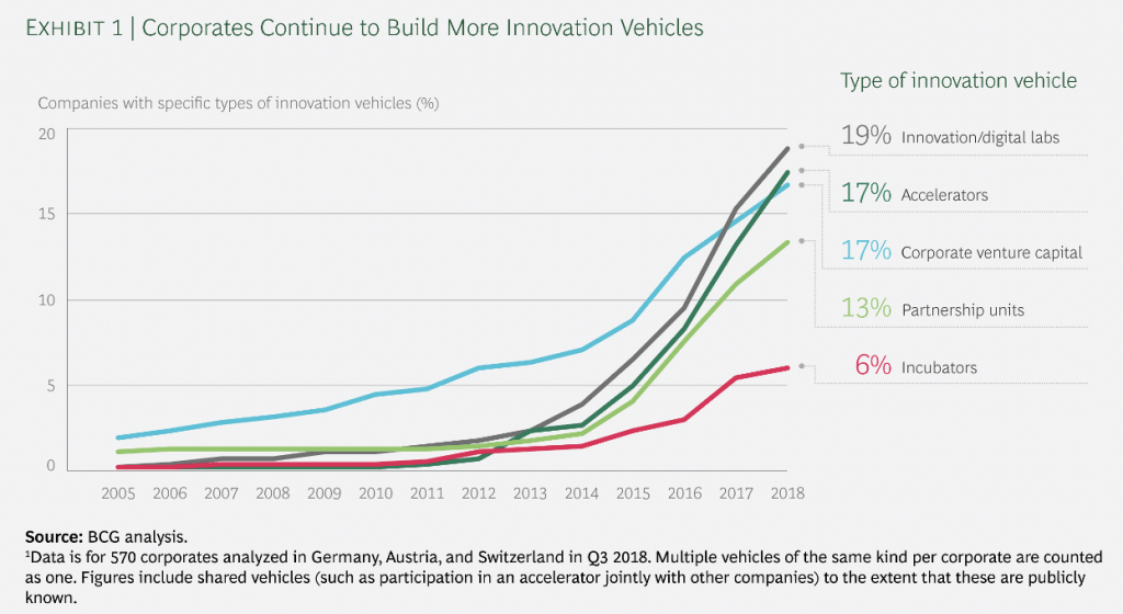 innovation vehicles built by corporates