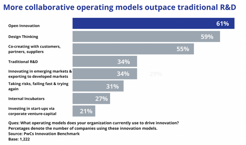 open innovation - collaborative operating models versus R&D