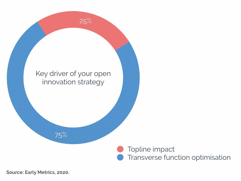 drivers of open innovation survey