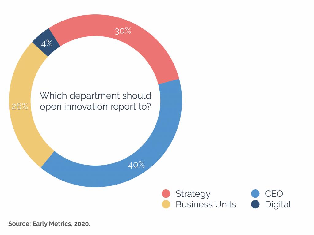 where should open innovation sit survey