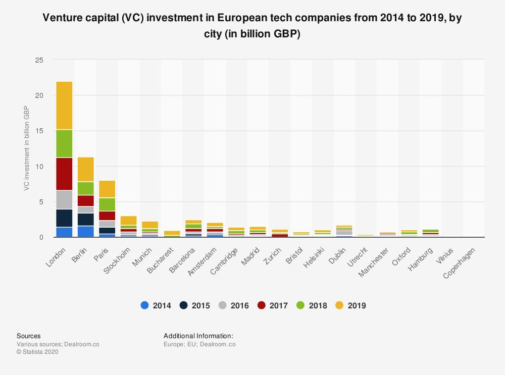 financements européens des VC